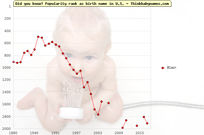Top 2000 baby names ranking of Blair in U.S.