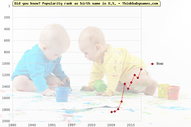 Top 2000 baby names ranking of Boaz name in U.S.