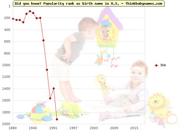 Top 2000 baby names ranking of Bob name in U.S.