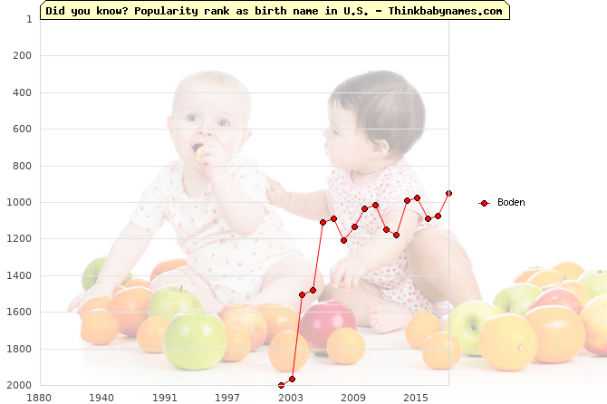 Top 2000 baby names ranking of Boden name in U.S.