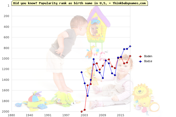 Top 1000 baby names ranking of Boden, Bodie in U.S.