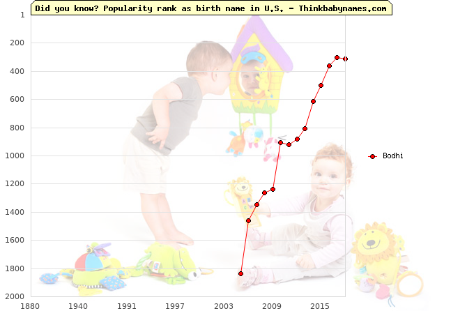 Top 2000 baby names ranking of Bodhi name in U.S.