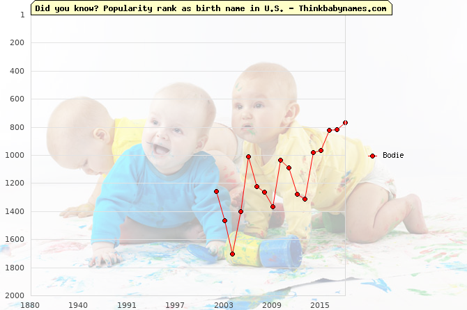 Top 2000 baby names ranking of Bodie name in U.S.