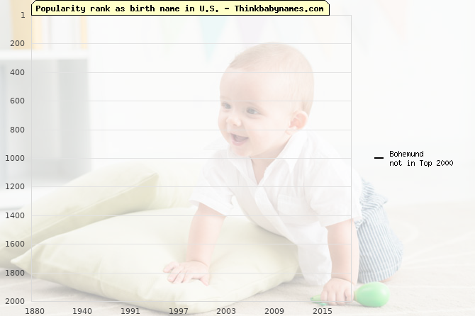 Top 2000 baby names ranking of Bohemund name in U.S.