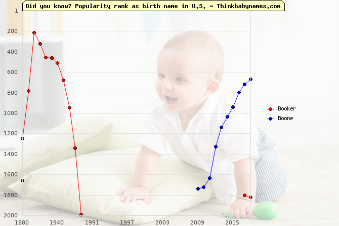 Top 2000 baby names ranking of Bo- names: Booker, Boone