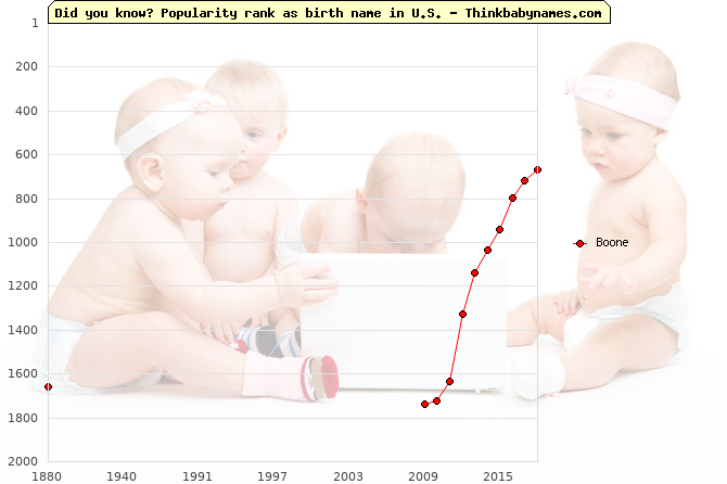 Top 2000 baby names ranking of Boone name in U.S.