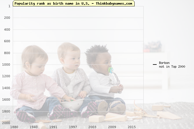 Top 2000 baby names ranking of Borbon name in U.S.