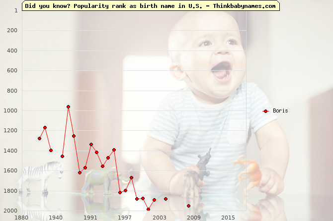 Top 2000 baby names ranking of Boris name in U.S.
