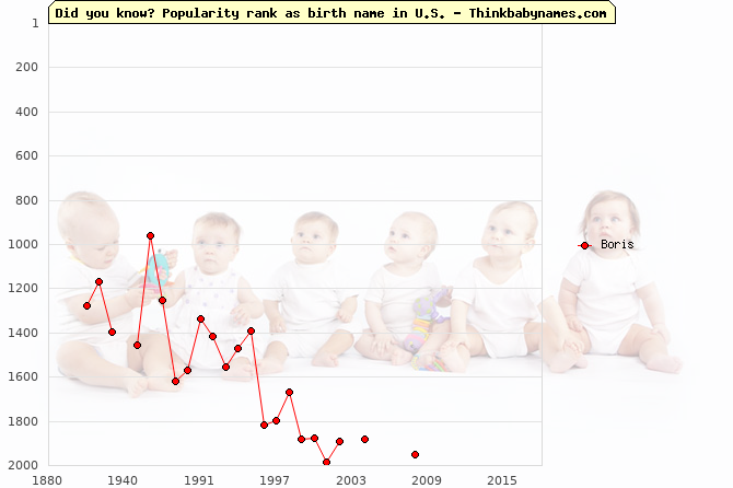 Top 2000 baby names ranking of Boris in U.S.