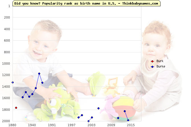 Top 2000 baby names ranking of Burk, Burke in U.S.