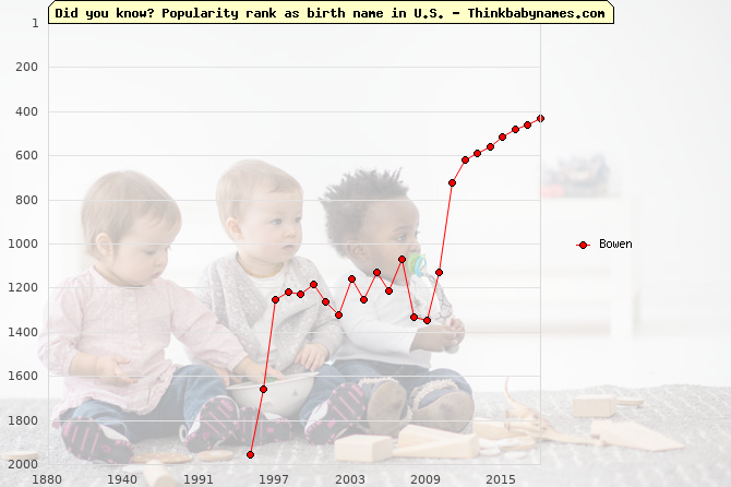Top 2000 baby names ranking of Bowen in U.S.