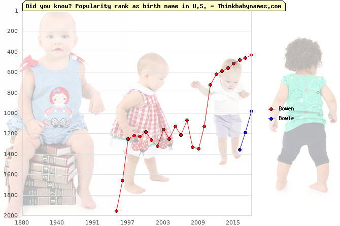 Top 2000 baby names ranking of Bowen, Bowie in U.S.