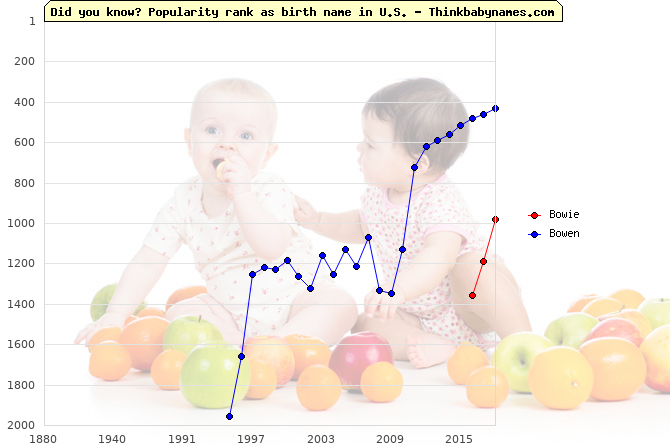 Top 2000 baby names ranking of Bowie, Bowen in U.S.