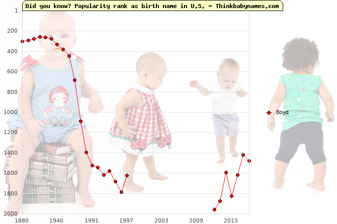 Top 2000 baby names ranking of Boyd name in U.S.