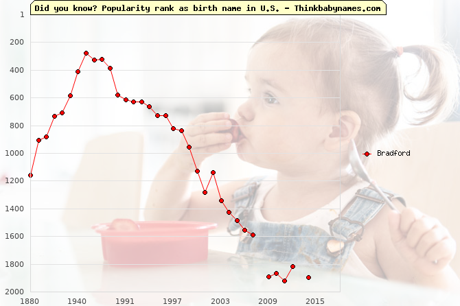 Top 2000 baby names ranking of Bradford name in U.S.