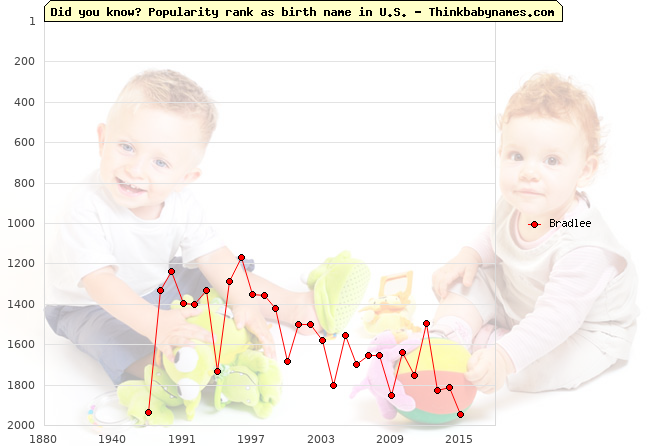 Top 2000 baby names ranking of Bradlee name in U.S.