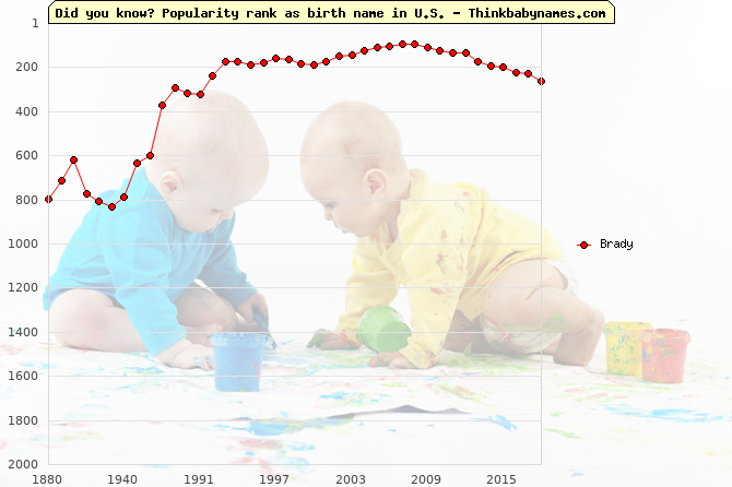 Top 2000 baby names ranking of Brady in U.S.