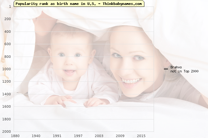 Top 2000 baby names ranking of Brahvo name in U.S.
