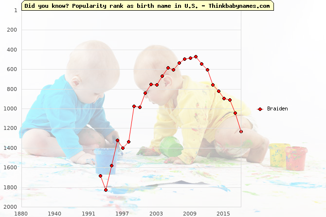 Top 2000 baby names ranking of Braiden name in U.S.