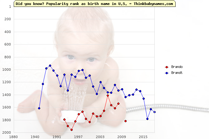 Top 2000 baby names ranking of Brando, Brandt in U.S.