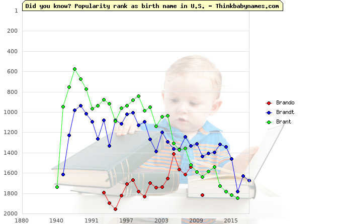Top 2000 baby names ranking of Brando, Brandt, Brant in U.S.