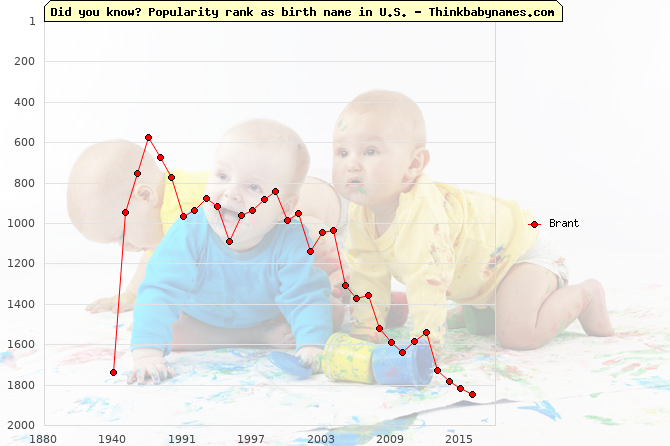Top 2000 baby names ranking of Brant name in U.S.