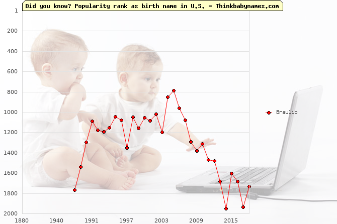 Top 2000 baby names ranking of Braulio in U.S.