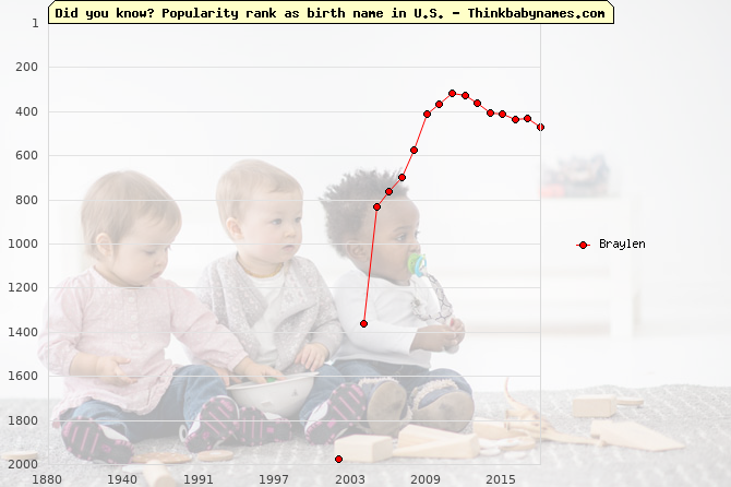Top 2000 baby names ranking of Braylen name in U.S.