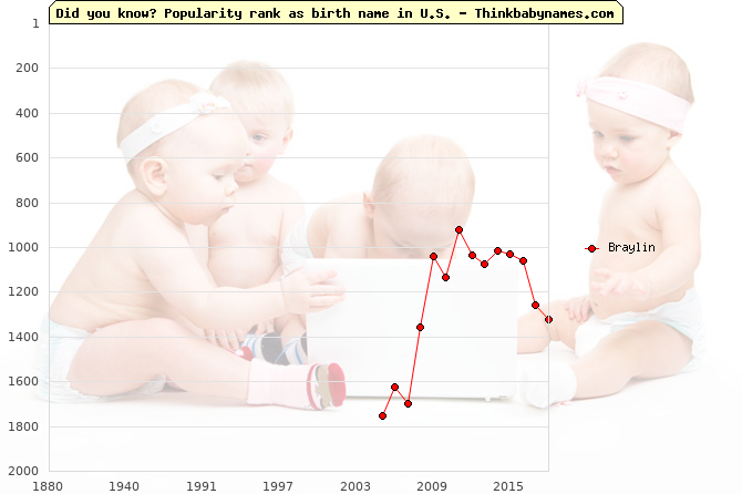 Top 2000 baby names ranking of Braylin name in U.S.