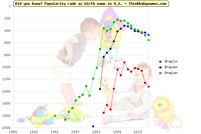 Top 2000 baby names ranking of Braylin, Braylen, Braylon in U.S.