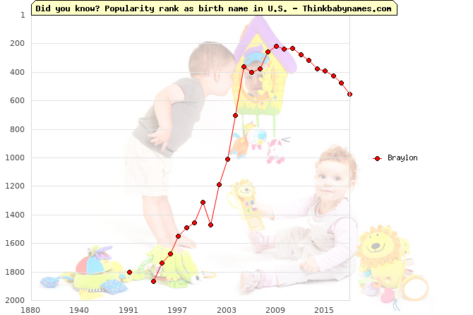 Top 2000 baby names ranking of Braylon name in U.S.