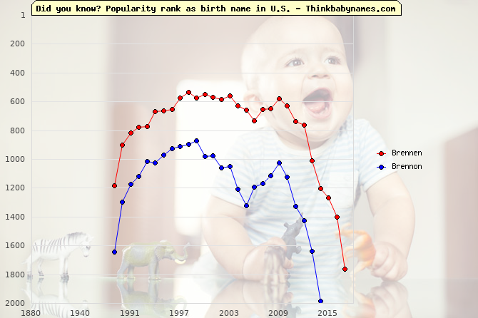 Top 2000 baby names ranking of Brennen, Brennon in U.S.
