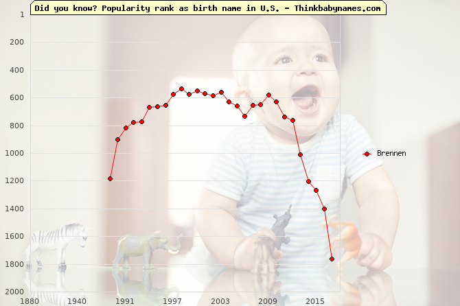 Top 2000 baby names ranking of Brennen name in U.S.
