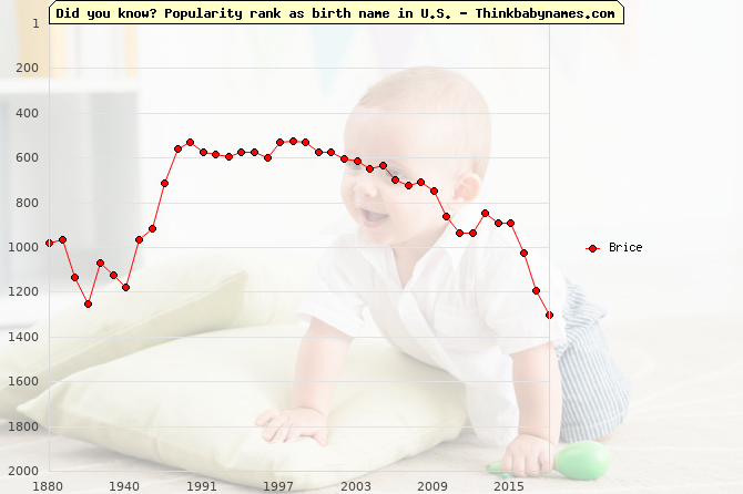 Top 2000 baby names ranking of Brice name in U.S.