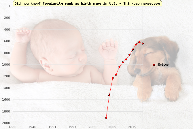 Top 2000 baby names ranking of Briggs name in U.S.