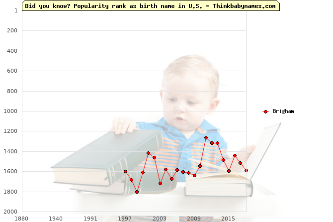 Top 2000 baby names ranking of Brigham name in U.S.
