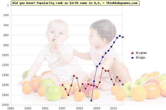 Top 2000 baby names ranking of Brigham, Briggs in U.S.