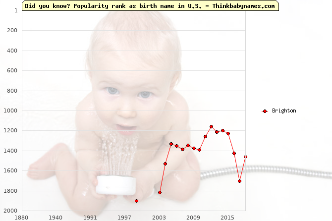 Top 2000 baby names ranking of Brighton name in U.S.