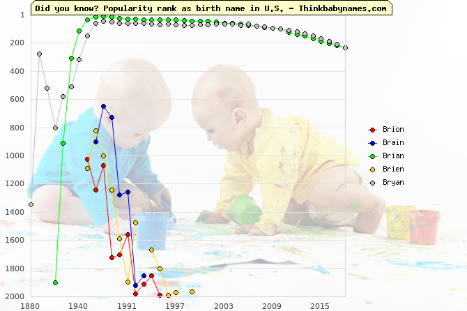 Top 2000 baby names ranking of Brion, Brain, Brian, Brien, Bryan in U.S.