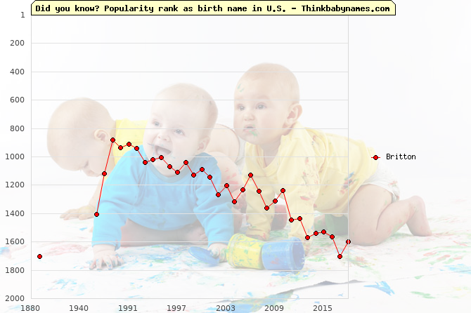 Top 2000 baby names ranking of Britton name in U.S.