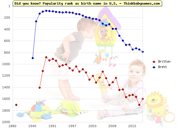 Top 2000 baby names ranking of Britton, Brett in U.S.