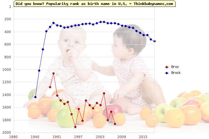 Top 2000 baby names ranking of Broc, Brock in U.S.