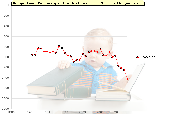 Top 2000 baby names ranking of Broderick in U.S.