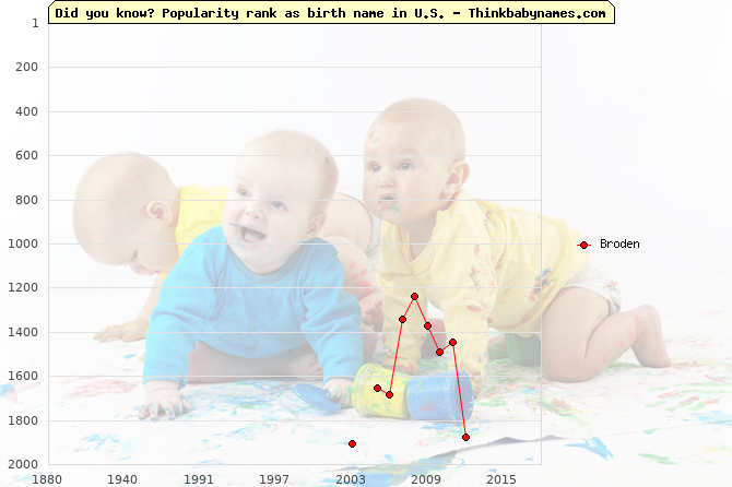 Top 2000 baby names ranking of Broden name in U.S.