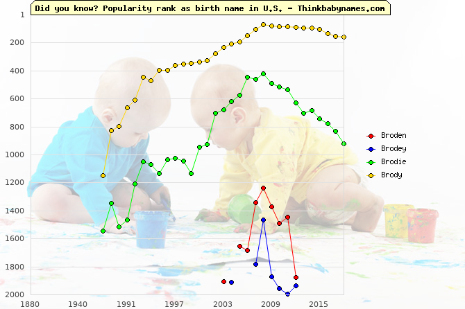 Top 2000 baby names ranking of Broden, Brodey, Brodie, Brody in U.S.