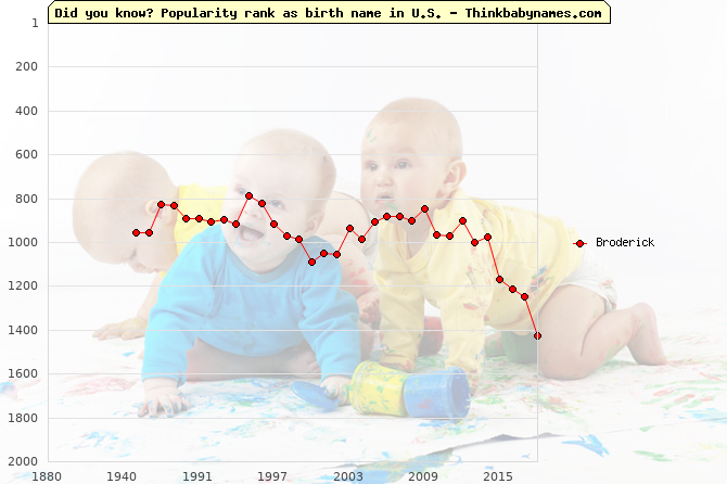 Top 2000 baby names ranking of Broderick name in U.S.