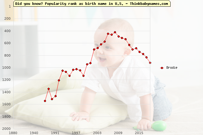 Top 2000 baby names ranking of Brodie name in U.S.