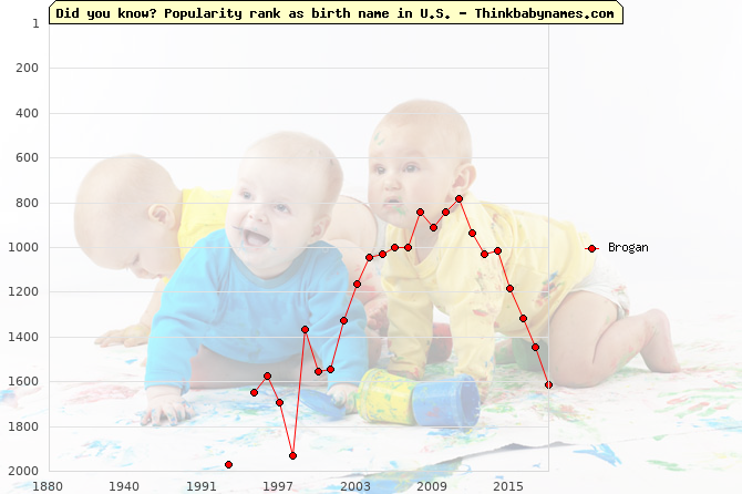 Top 2000 baby names ranking of Brogan in U.S.