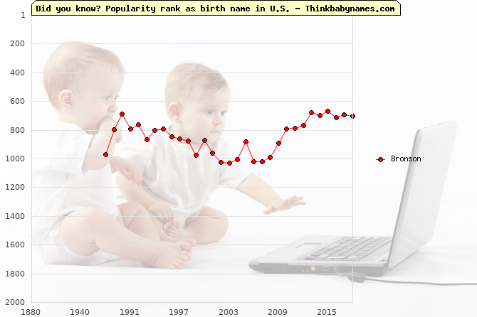 Top 2000 baby names ranking of Bronson in U.S.