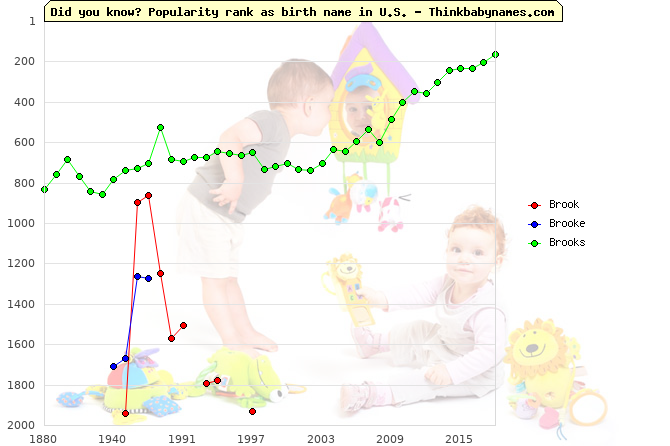 Top 2000 baby names ranking of Brook, Brooke, Brooks in U.S.